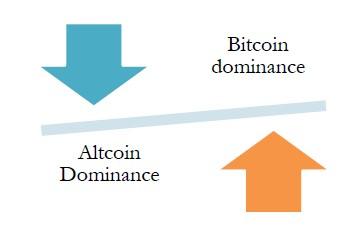 bitcoin dominance înseamnă)