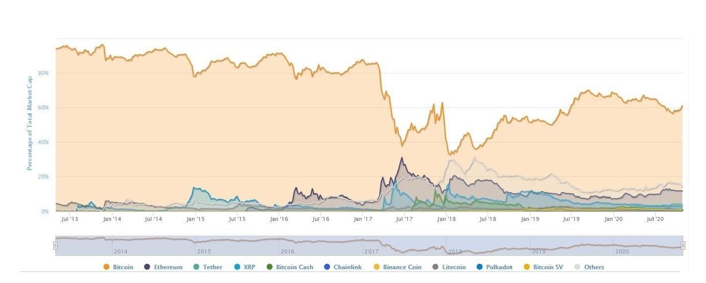 relația dintre bitcoin și piața de valori